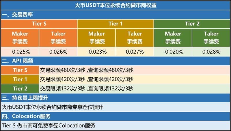 火币合约延长USDT本位永续合约手续费优惠期